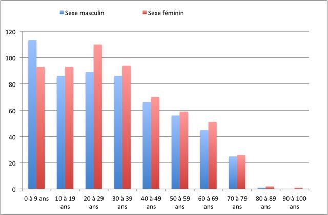 Population par tranche d'âge